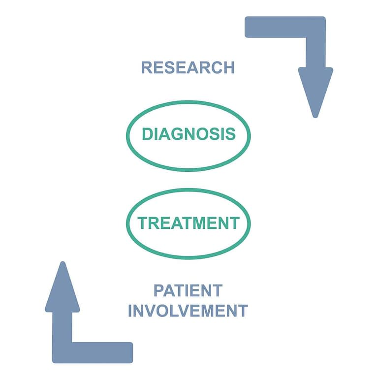 Primary Aldosteronism Foundation infographic showing goal of supporting research, diagnosis, treatment, and patient involvement
